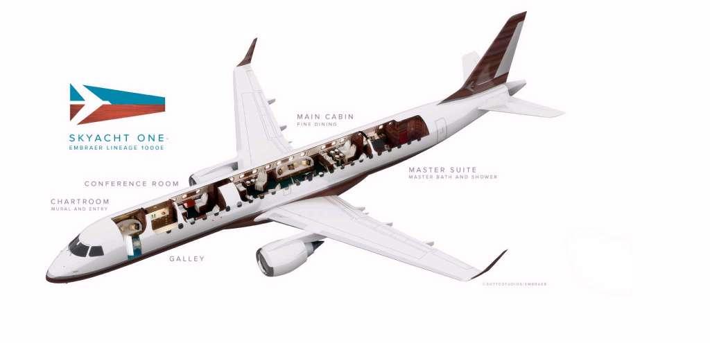 razporeditev prostora v letalu
